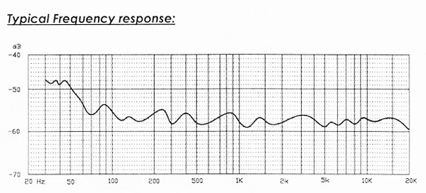 No Hype Audio LRM-2 Frequency Chart
