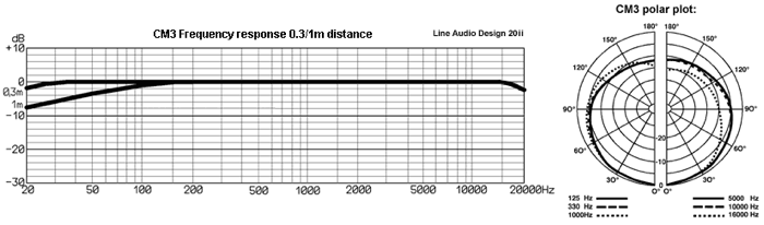 Line Audio CM3 Frequency Chart